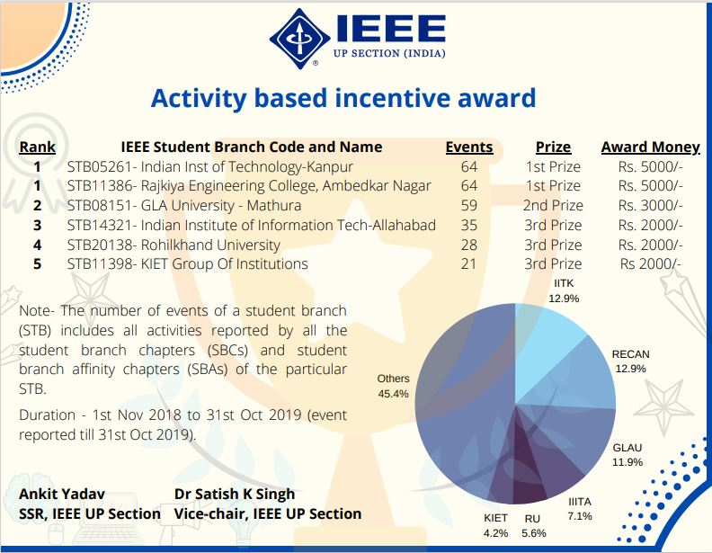 Activity Based Incentive Award 2019