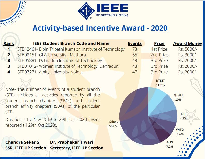 Activity Based Incentive Award 2020